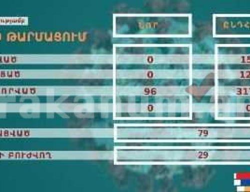 Արցախում կորոնավիրուսով վարակված 153 քաղաքացուց 124-ն ապաքինվել է. 2-ի վիճակը ծանր է