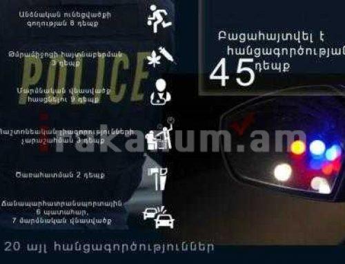 Մեկ օրում բացահայտվել է 45 հանցագործություն, որից 4-ը՝ նախկինում կատարված