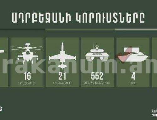 Հակառակորդի կորուստների վերաբերյալ վերջին տվյալներով խոցվել է ևս 1 աթս, 6 զրահատեխնիկա, 1 ինքնաթիռ, կա 120 զոհ