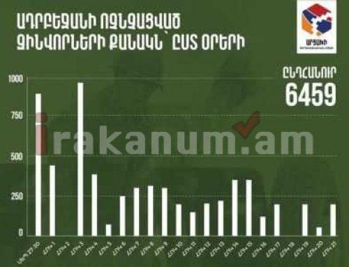 Հրապարակվել են Ադրբեջանի կենդանի ուժի կորուստների մասին տվյալները՝ ըստ օրերի
