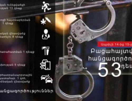 1 օրում բացահայտվել է հանցագործության 53 դեպք, որից 4-ը՝ ընտանեկան բռնության